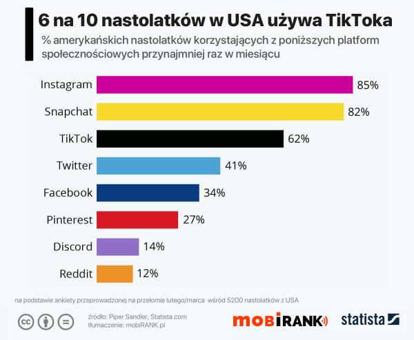 6 na 10 amerykańskich nastolatków używa TikToka