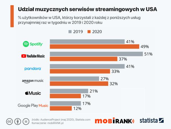 Ulubione muzyczne platformy streamingowe w USA (maj 2020)