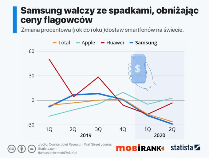 Zmiana % rok do roku sprzedaży smartfonów na świecie (Apple, Smasung, Huawei) 2Q 2020
