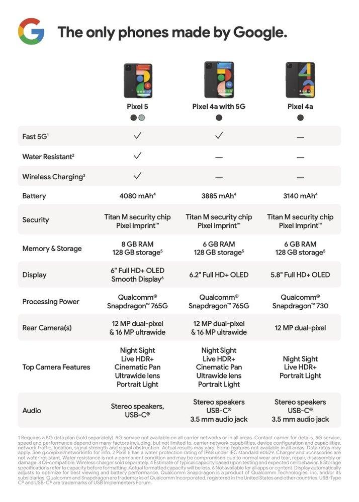 Porównanie specyfikacji technicznej Pixel 5 vs Pixel 4a (5G) vs. Pixel 4a