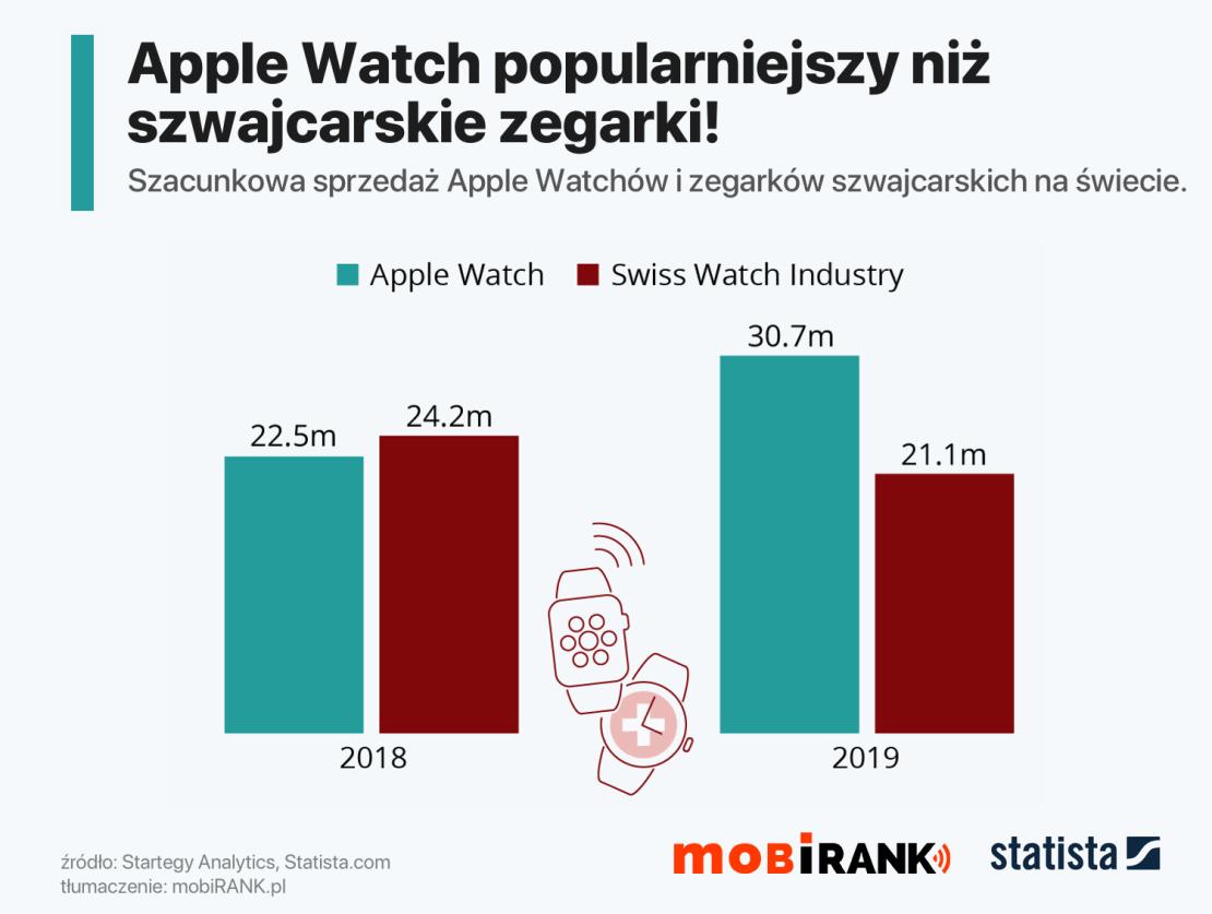 Sprzedaż Apple Watcha i szwajcarskich zegarków (2018 i 2019 r.)