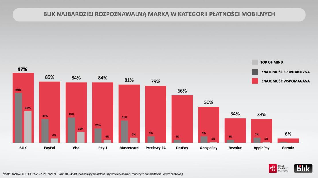 BLIK najbardziej rozpoznawalną marką w kategorii płatności mobilnych w Polsce (2Q 2020 r.)