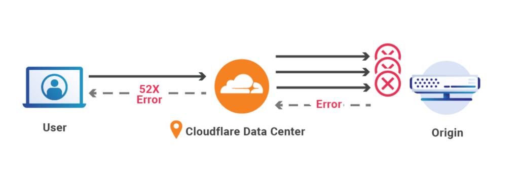 Schemat Cloudflare (Always Online)