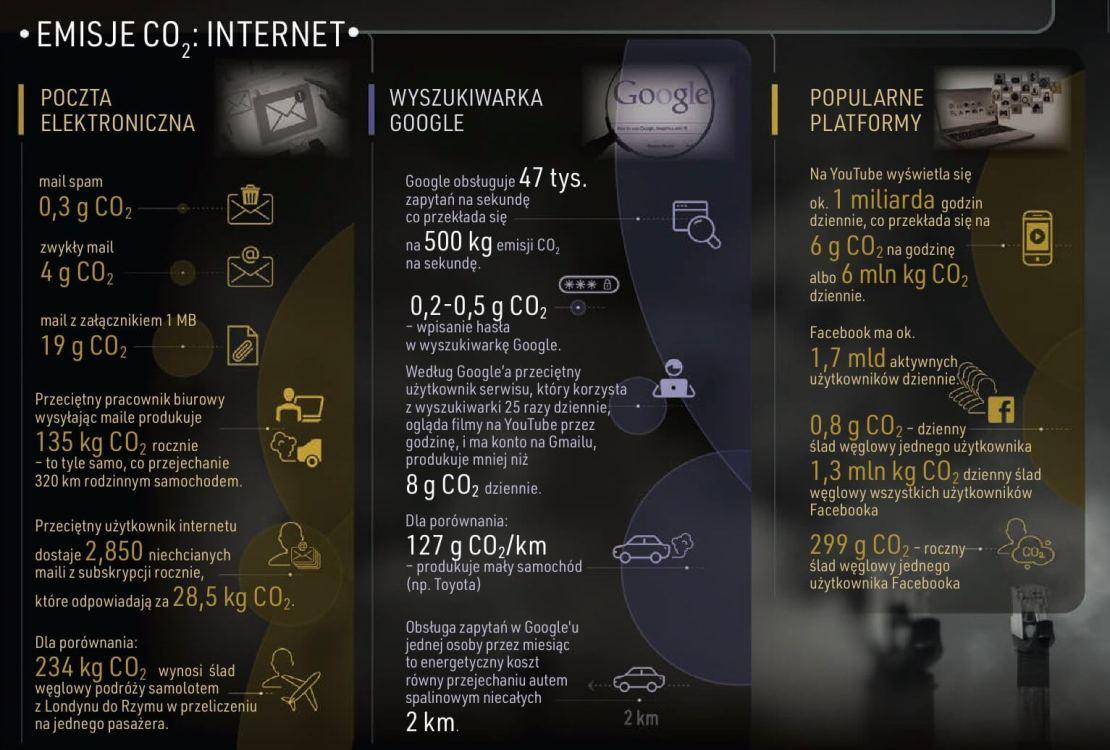 Internet i emisje CO₂ (e-maile, wyszukiwarka Google, popularne platformy)