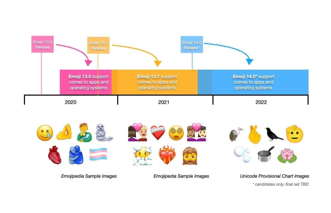 Harmonogram wdrożenia kolejnych wwersji Emoji (2020-2022)