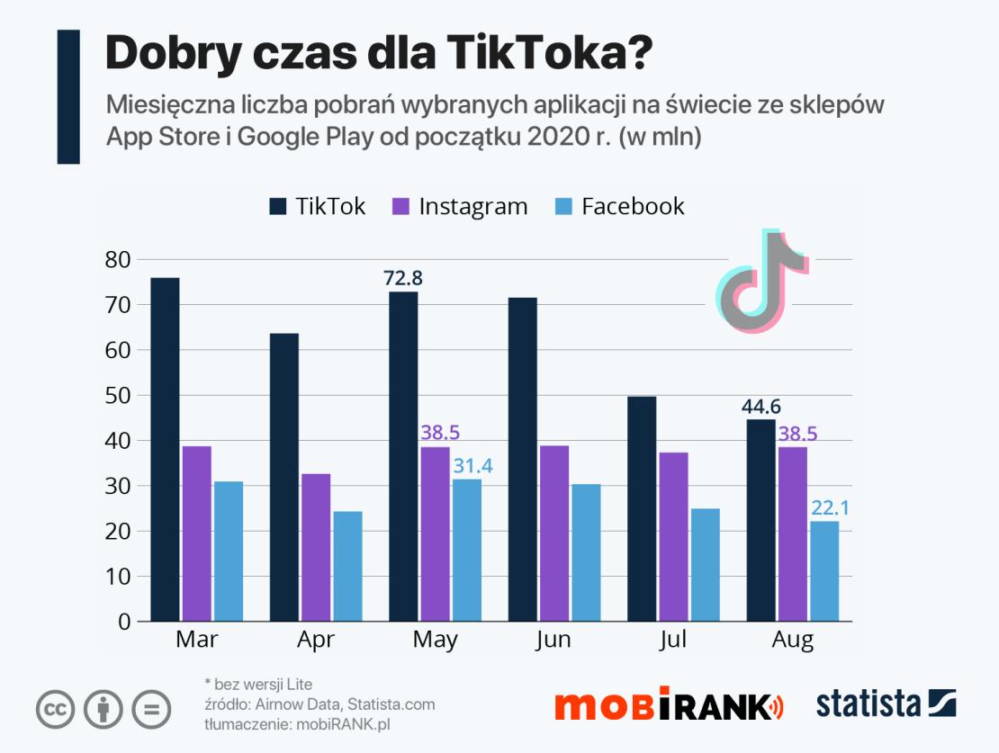 Liczba pobrań TikToka i konkurencyjnych aplikacji przez pierwsze 9 mies. 2020 r.