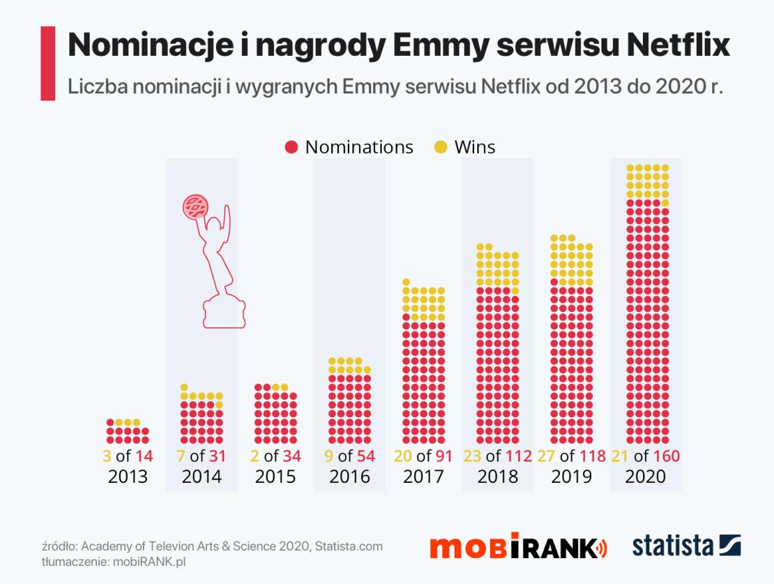 Nominacje i nagrody serwisu Netflix (2013-2020)