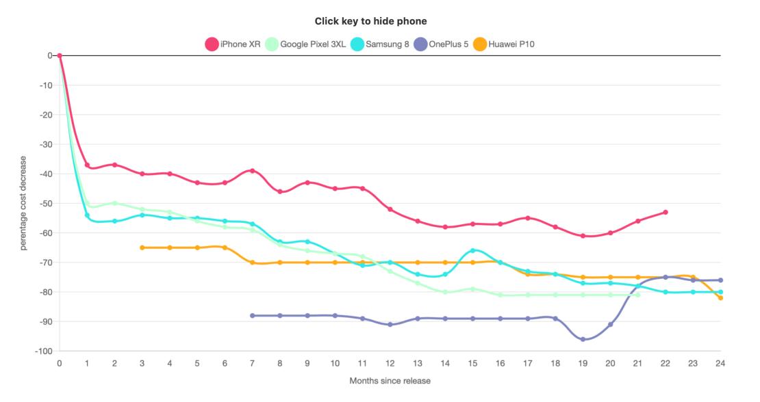 Procentowy spadek ceny wybranych modeli smartfonów w ciągu 24 mies. (2020)