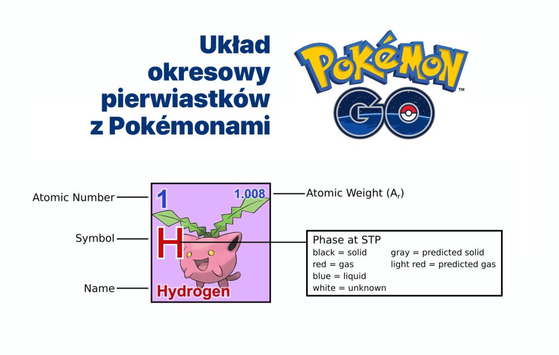 Układ okresowy pierwiastków z Pokemonami