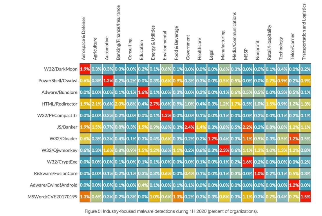 Wykrywanie szkodliwego oprogramowania ukierunkowanego na branżę w pierwszej połowie 2020 r. (procent organizacji).