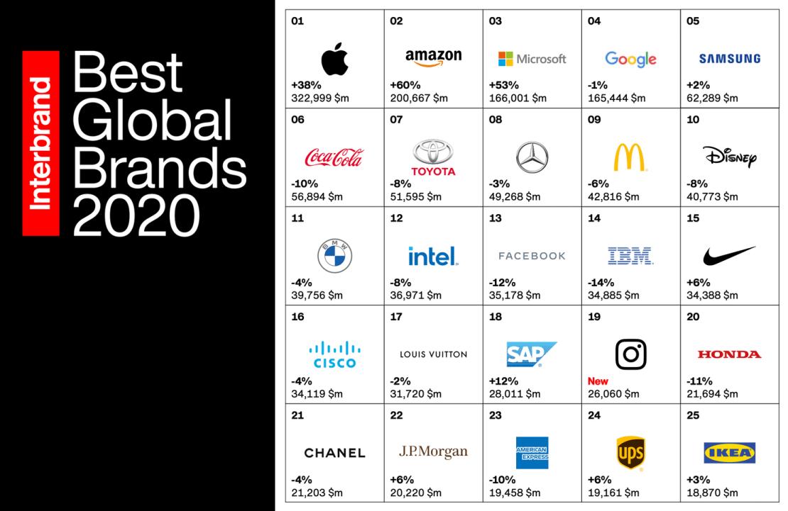 Best Global Brands 2020 – Interbrand