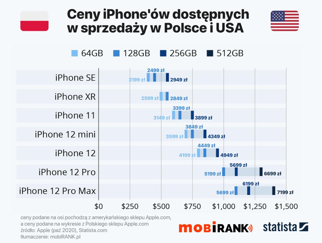 Ceny modeli iPhone'ów w Polsce i USA (stan na 23 października 2020 r.)