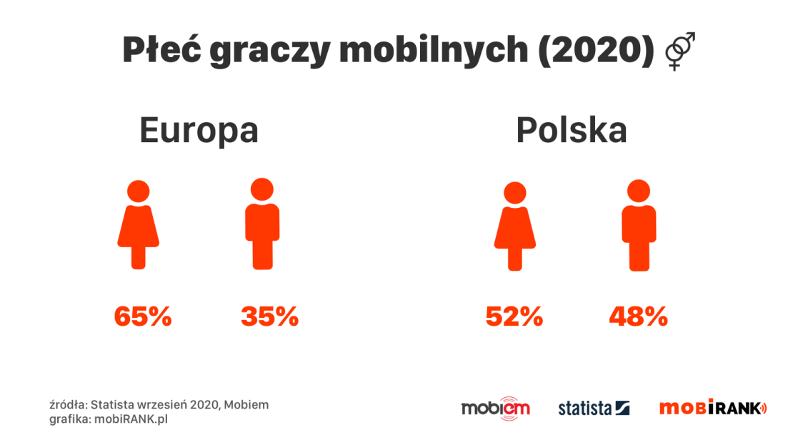 Płeć graczy mobilnych w Polsce i Europie (wrzesień 2020)