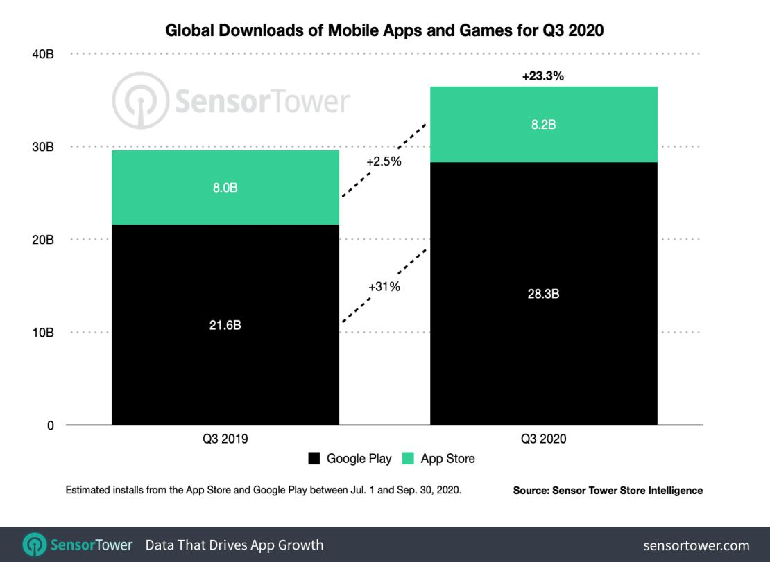 Liczba pobrań gier i aplikacji mobilnych w 3Q 2020 roku na świecie (App Store i Google Play)