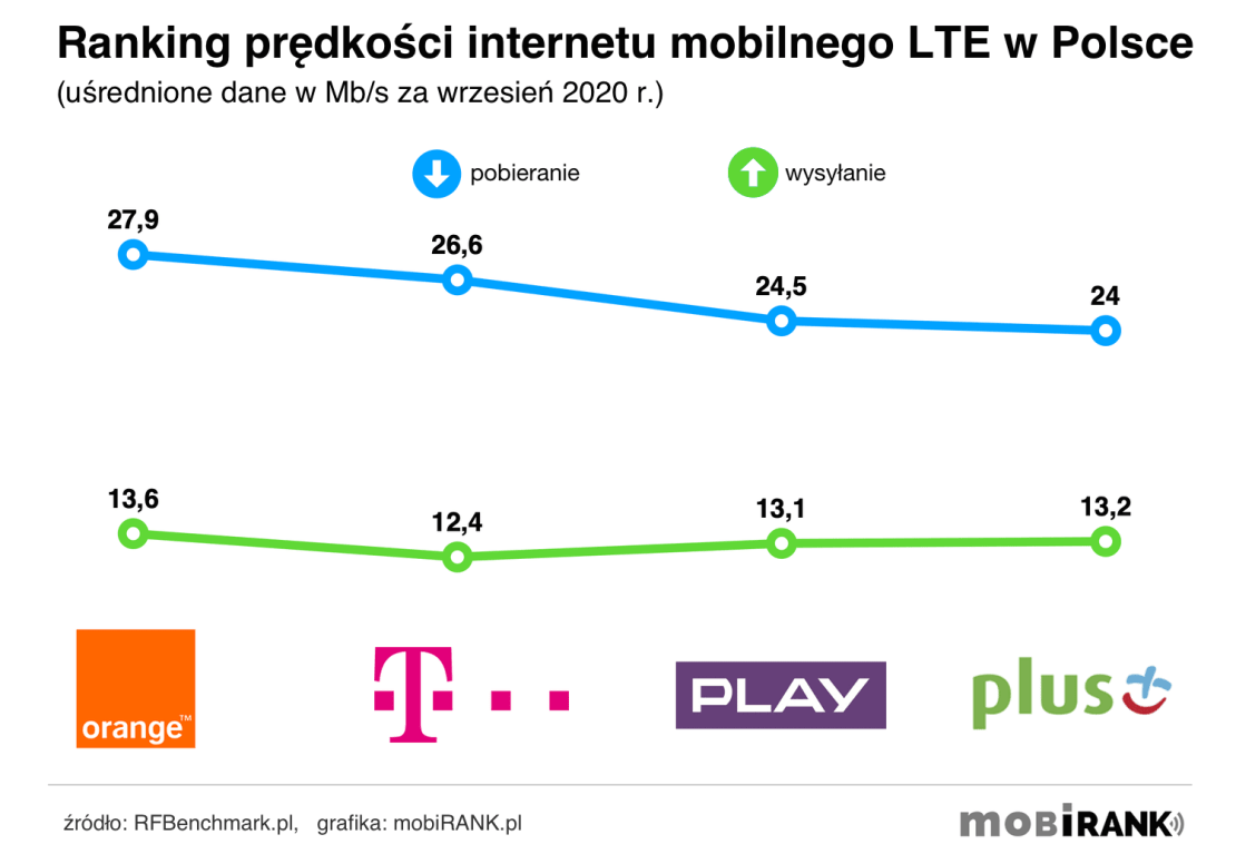 Ranking prędkości internetu mobilnego 4G/LTE polskich operatorów komórkowych (wrzesień 2020 r.)