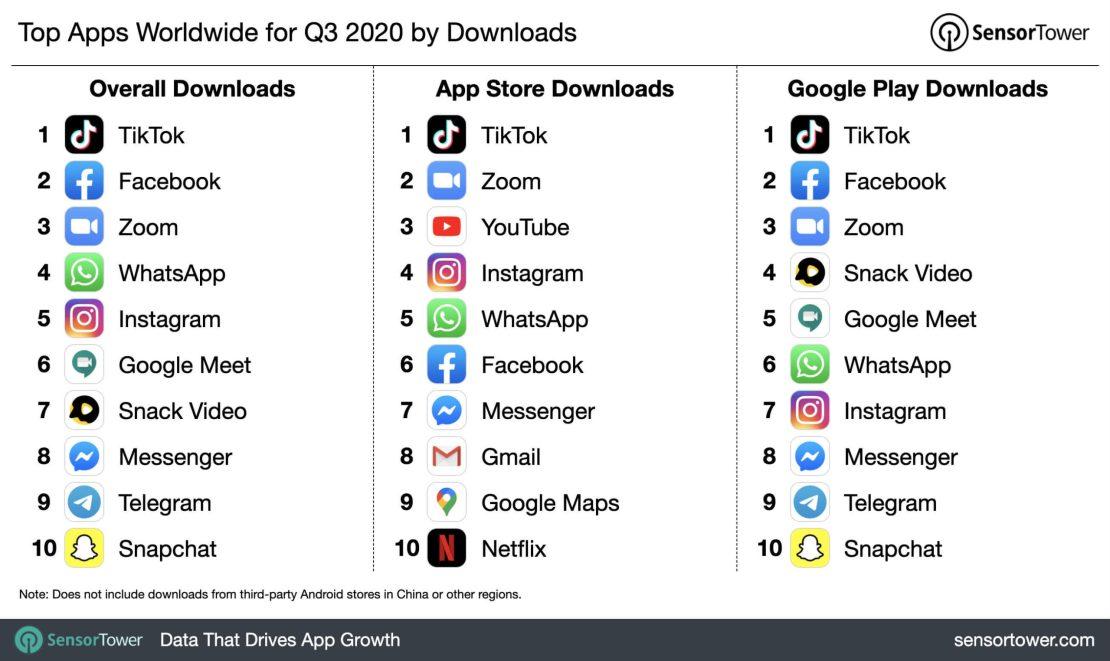 TOP 10 aplikacji na świecie w 3Q (App Store i Google Play)