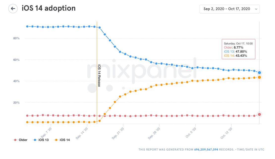 Udział systemu iOS 14 (stan na 17 października 2020 r.) via Mixpanel