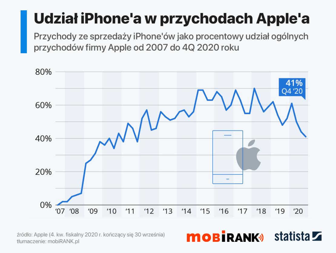 Udział iPhone'a w ogólnych przychodach firmy Apple od 2007 do 4Q fiskalnego 2020 r.