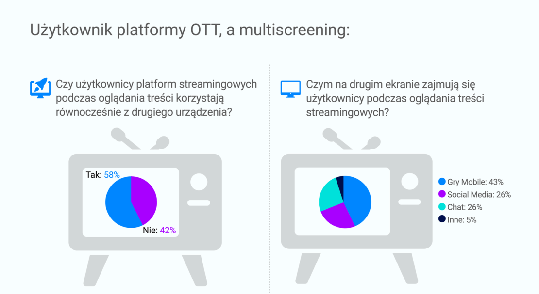Użytkownicy platform OTT a multiscreening (2020)