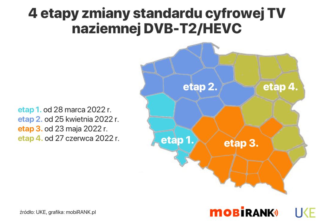 mapa: 4 etapy zmiany standardu cyfrowej TV naziemnej w Polsce na DVB-T2