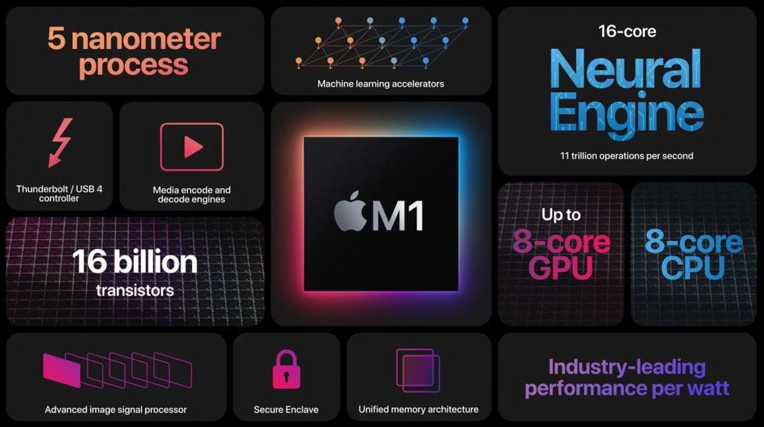Chip M1 (2020) - najważniejsze informacje