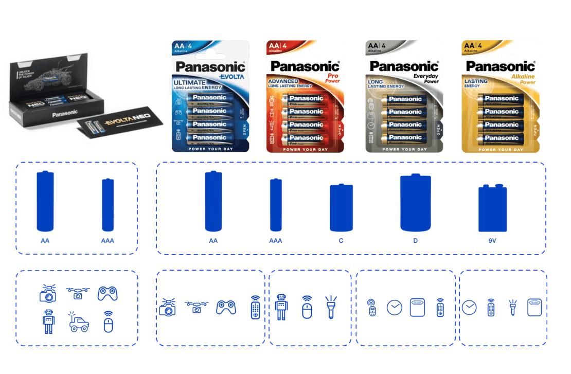 Baterie alkaliczne Panasonic - zastosowanie (zestawienie)