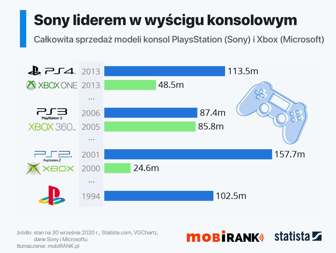 Sony liderem w wyścigu konsolowym (dane sprzedaży z 30 września 2020 r.)