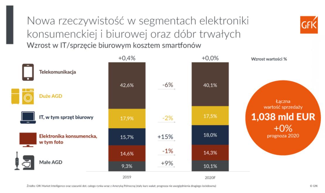 Wzrost w IT/sprzęcie biurowym kosztem smartfonów (2020)