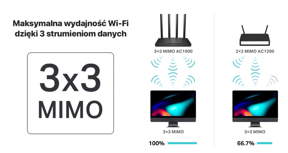 Maksymalna wydajność Wi-Fi  dzięki 3 strumieniom danych  (3x3 MIMO) TP-Link Archer C80
