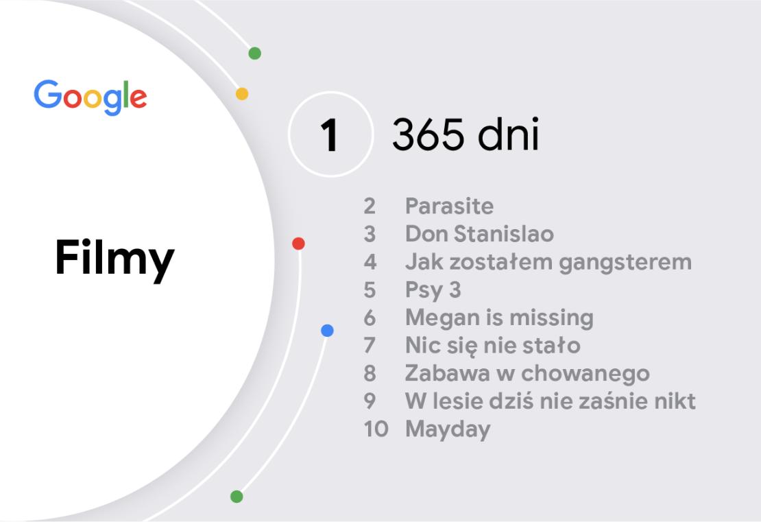 Rok 2020 w wyszukiwarce Google: Filmy