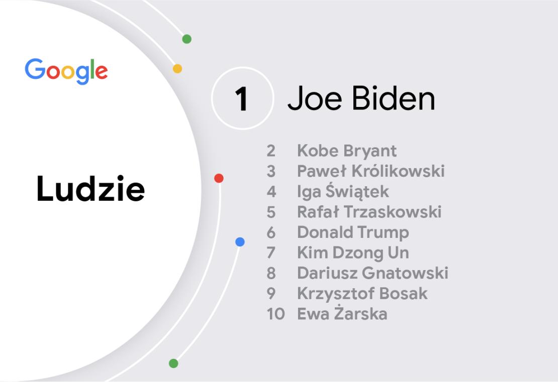 Rok 2020 w wyszukiwarce Google: Ludzie