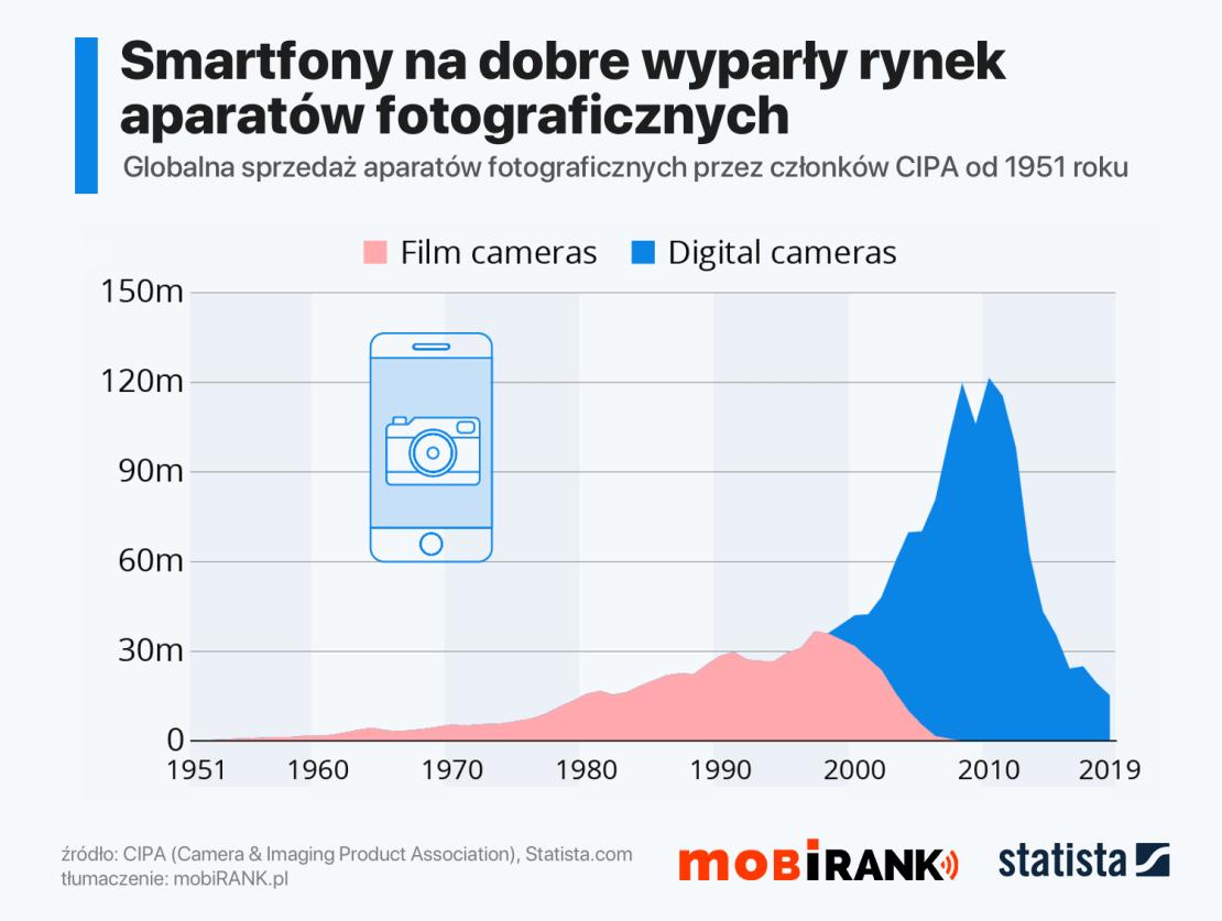 Smartfony wyparły sprzedaż rosnącego przez 40 lat rynku aparatów fotograficznego (1951-2019)