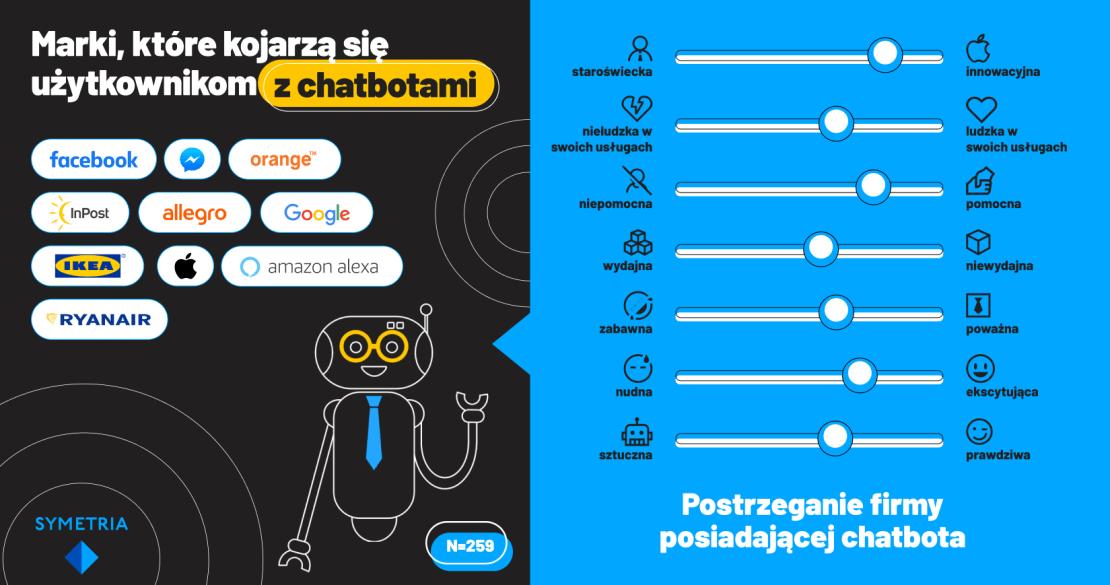Marki, które kojarzą się użytkownikom z chatbotami (Polska 2020)