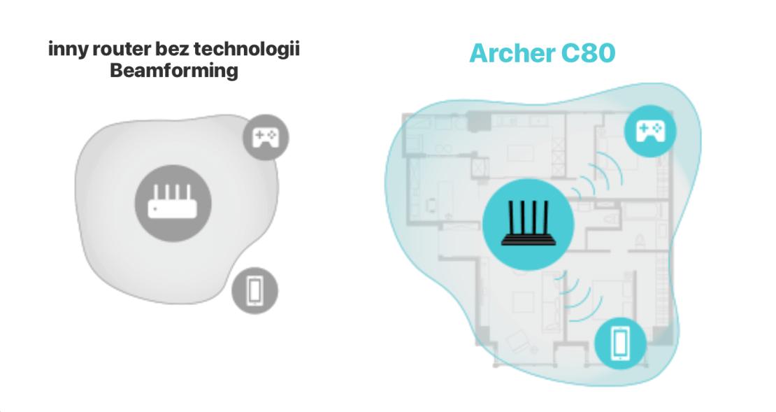 Technologia Beamforming w routerze Archer C80