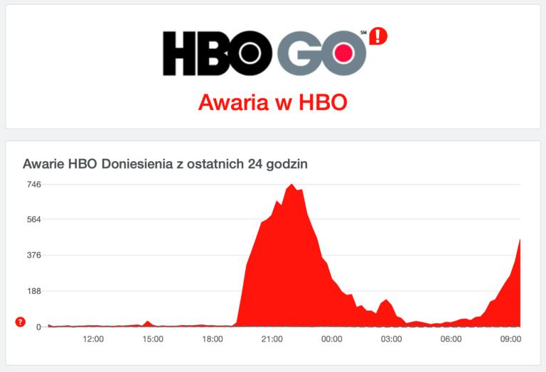 Awaria HBO GO w Polsce (wykres 1 stycznia 2021 roku)