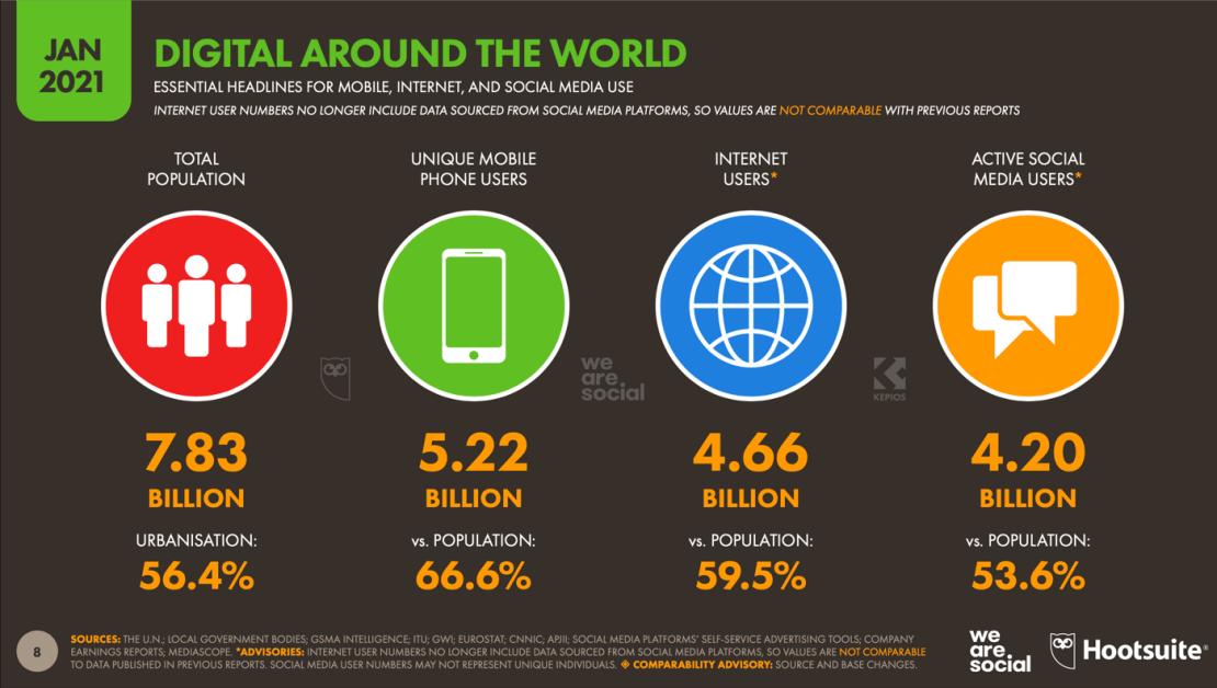 Podsumowanie: Digital na świecie w 2021 roku