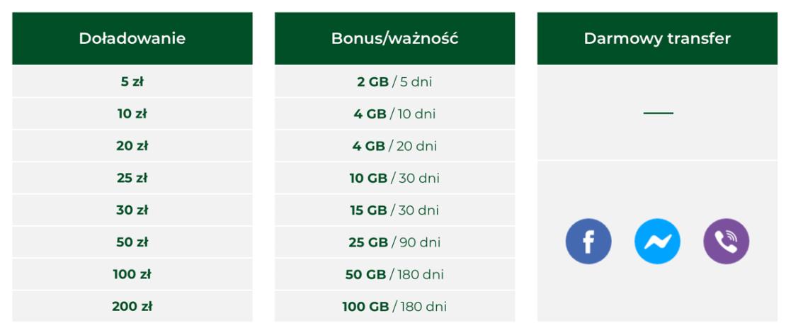 Doładowania internetu mobilnego na kartę w Plusie  (stan na styczeń 2021)