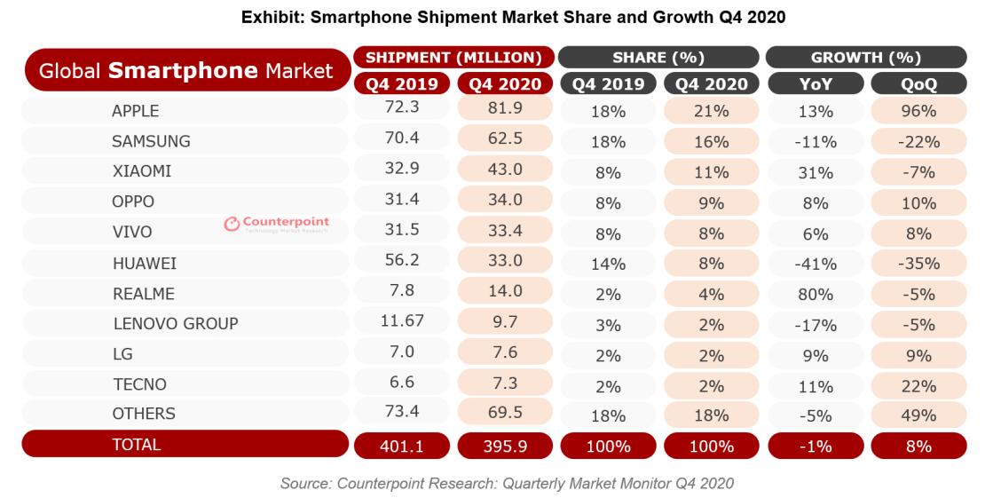 Kwartalne dostawy smartfonów 4Q 2019 vs 4Q 2020