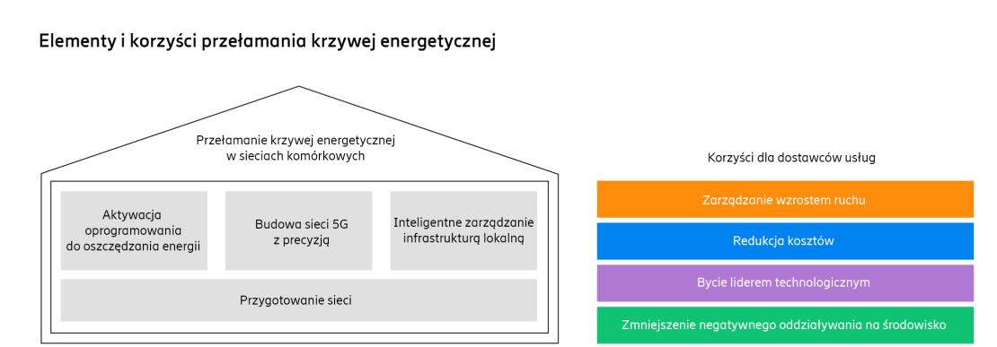 Korzyści przełamania krzywej energetycznej