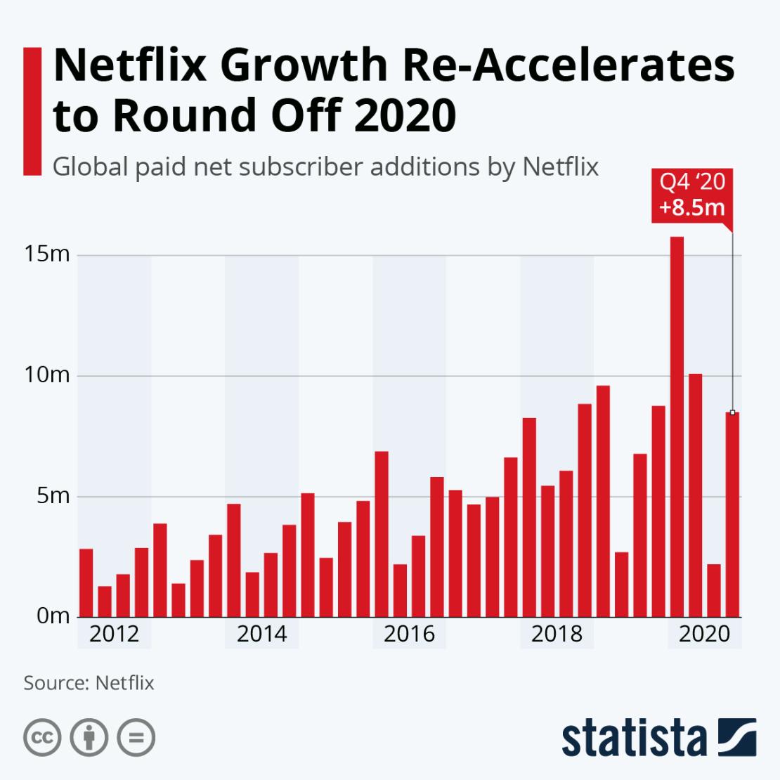 Kwartalny przyrost użytkowników serwisu Netflix od 2012 do 2020 roku