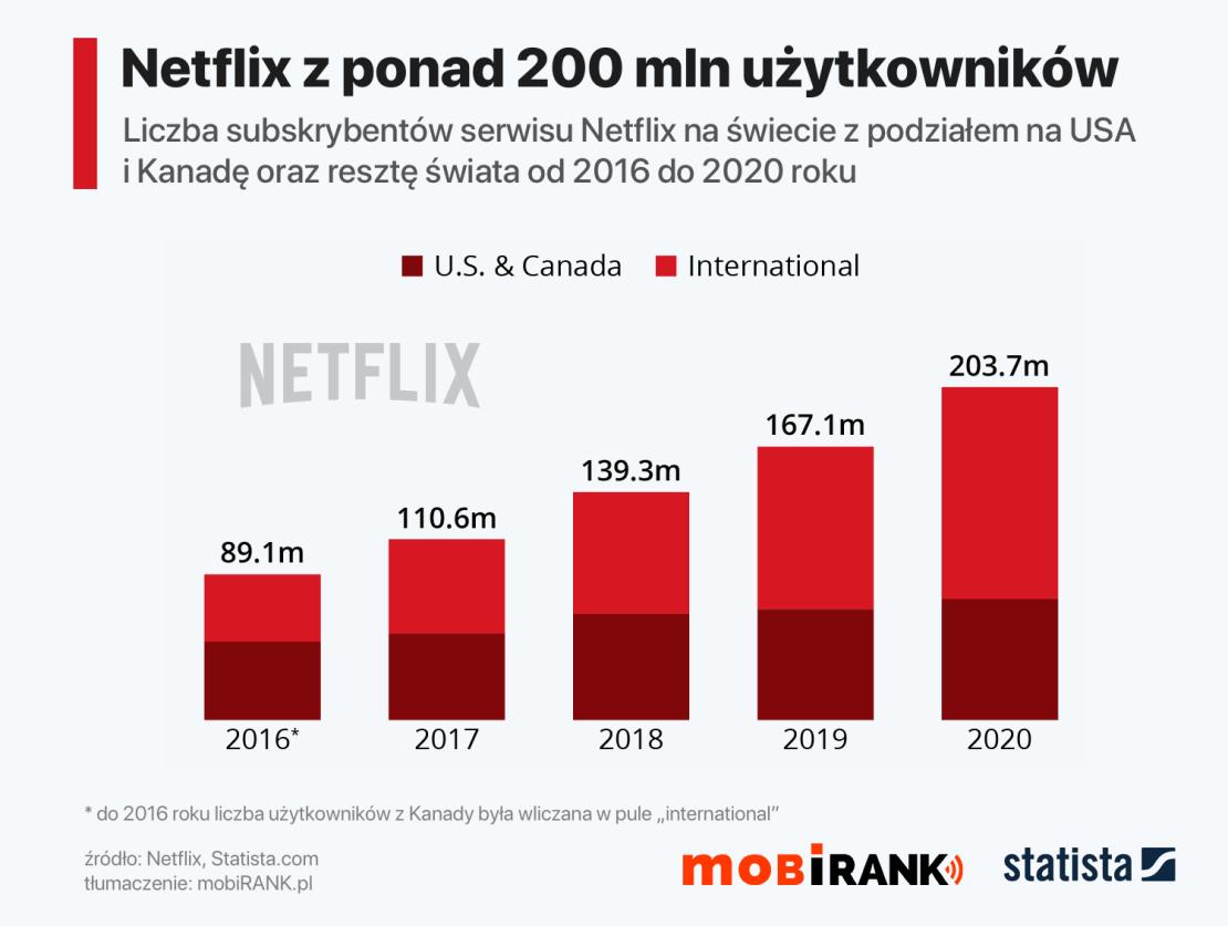 Liczba użytkowników serwisu Netflix od 2016 do 2020 roku