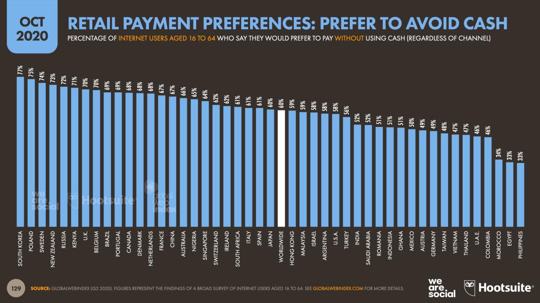 Udział użytkowników, którzy preferują inne metody płatności zamiast gotówki (wg krajów) 2020 rok