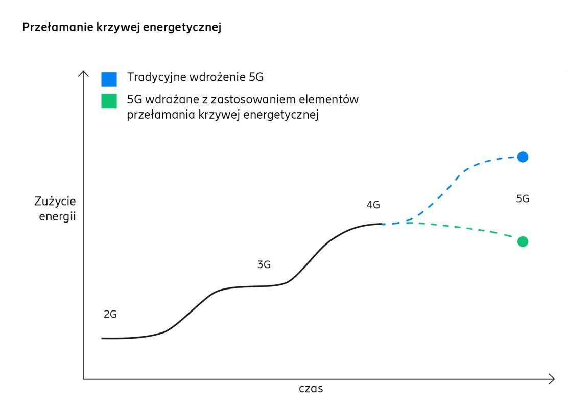 Wykres: Jak przełamać rosnącą krzywą energetyczną?