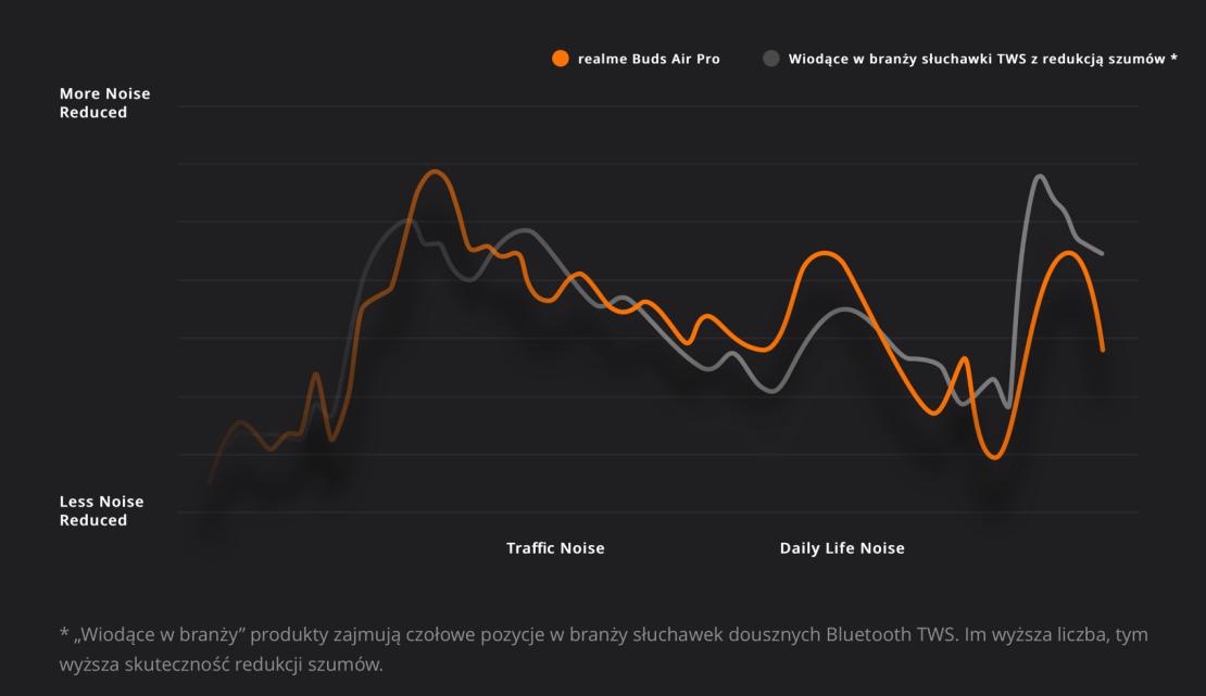 Wykres częstotliwości ANC (realme Buds Air Pro vs. konkurencja)