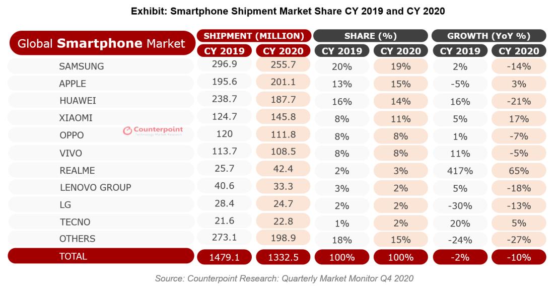Roczna dostaw smartfonów za lata 2019 oraz 2020