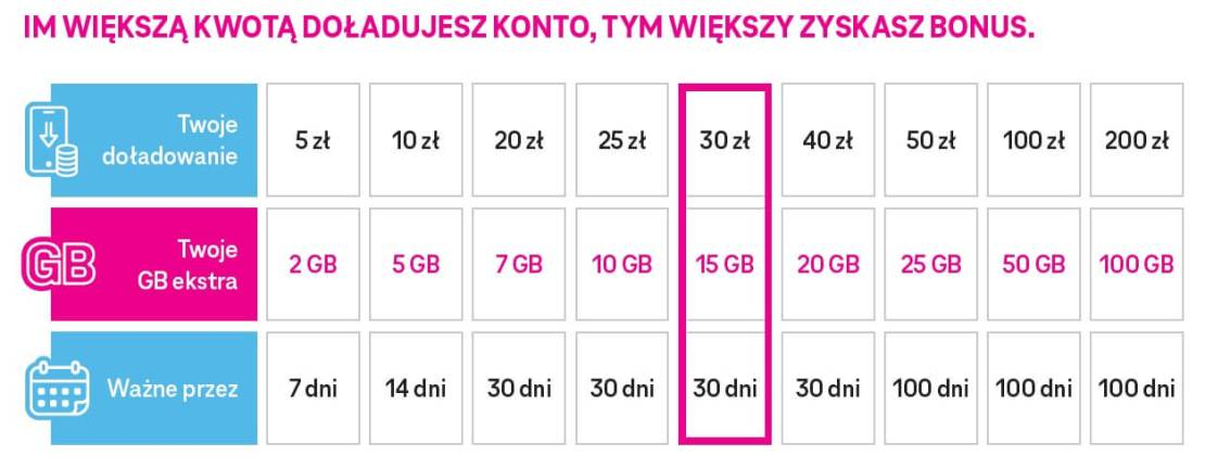 Tabela kumulacji GB T-Mobile na kartę GO!