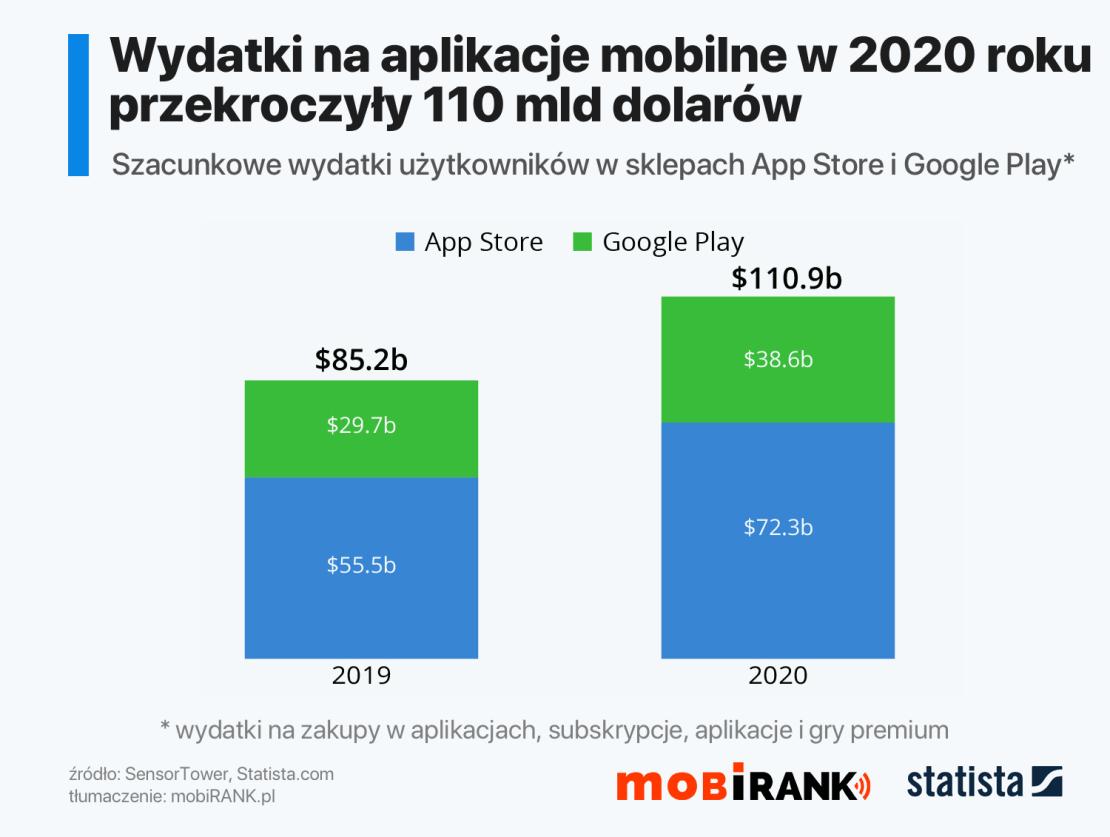 Wydatki na aplikacje i gry mobilne w sklepach App Store i Google Play w 2020 roku