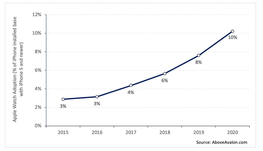 Estymacja procentowego przyjęcia Apple Watcha na świecie (2015-2020)
