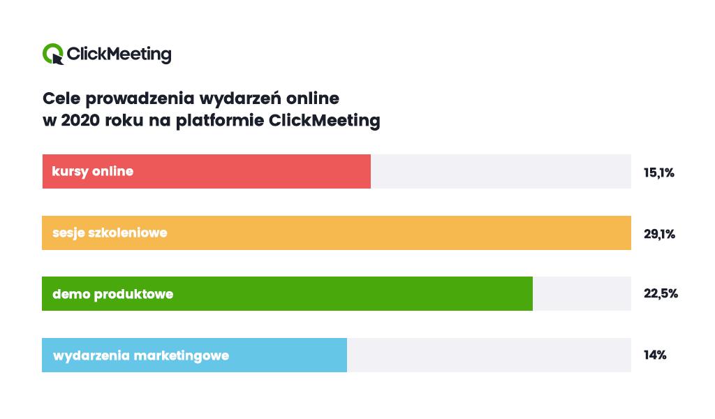 Cele webinarów na ClickMeeting w 2020 roku