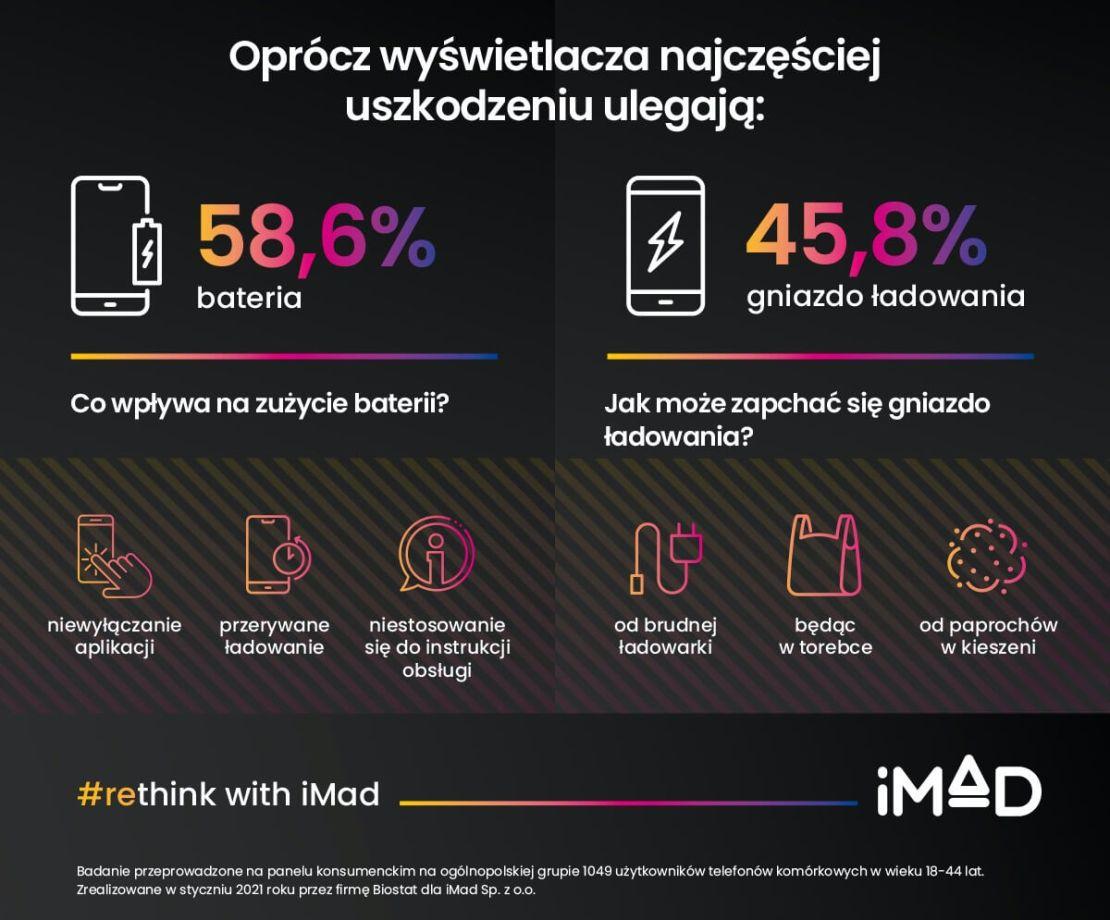 Co najczęściej ulega uszkodzeniu w telefonach?